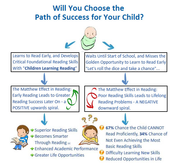 choose the path of success for your child